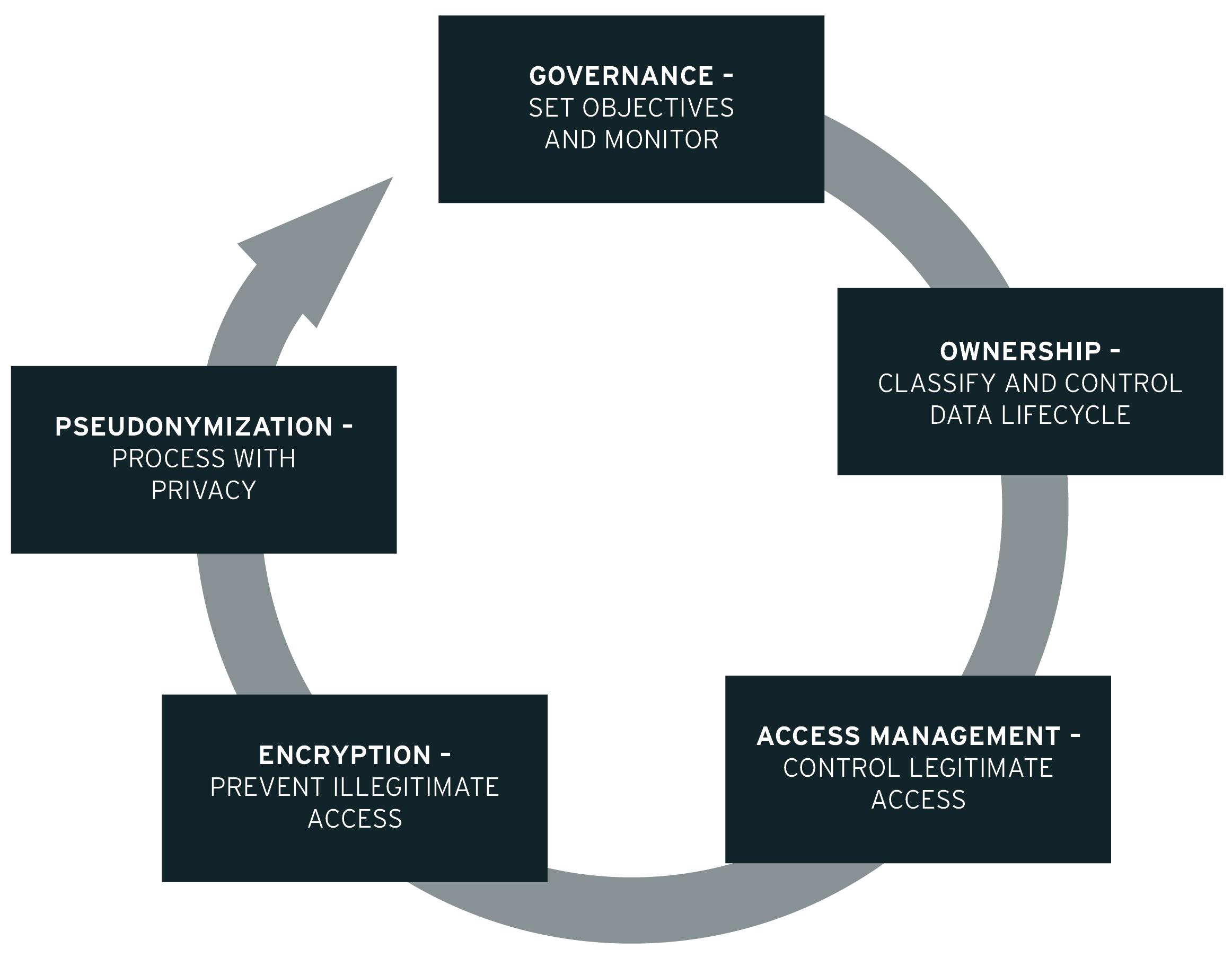 Sustainable Data Management