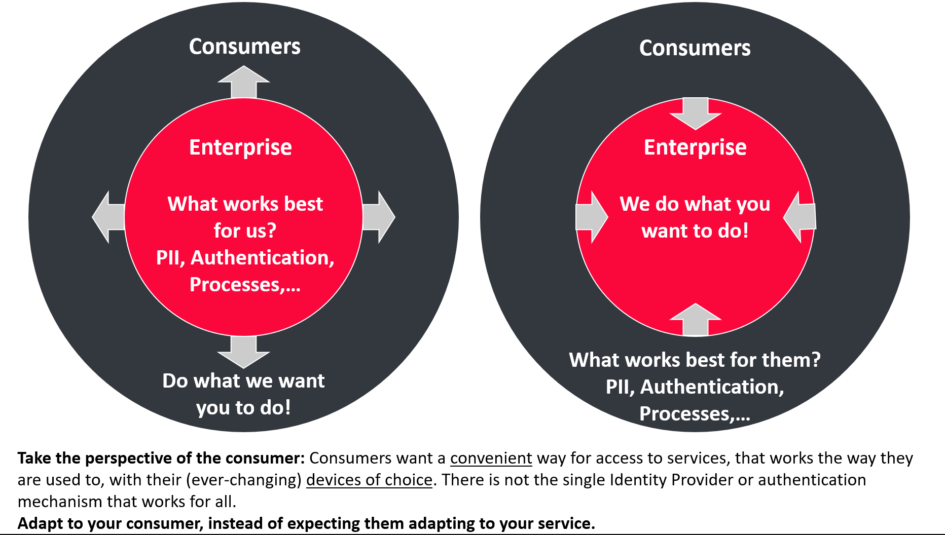 The key to success in Digital Business: Stop thinking inside-out – think outside-in. Focus on the consumer and deliver services the way the consumer wants